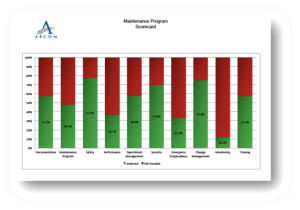 Maintenance Maturity Scorecard